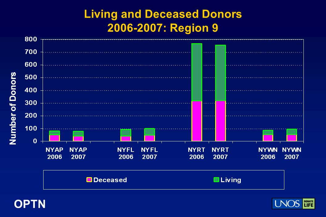OPTN Living and Deceased Donors 2006-2007: Region 9 Number of Donors