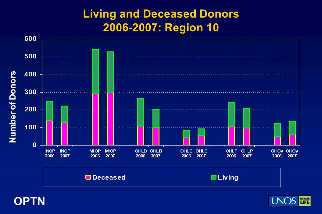 OPTN Living and Deceased Donors 2006-2007: Region 10 Number of Donors