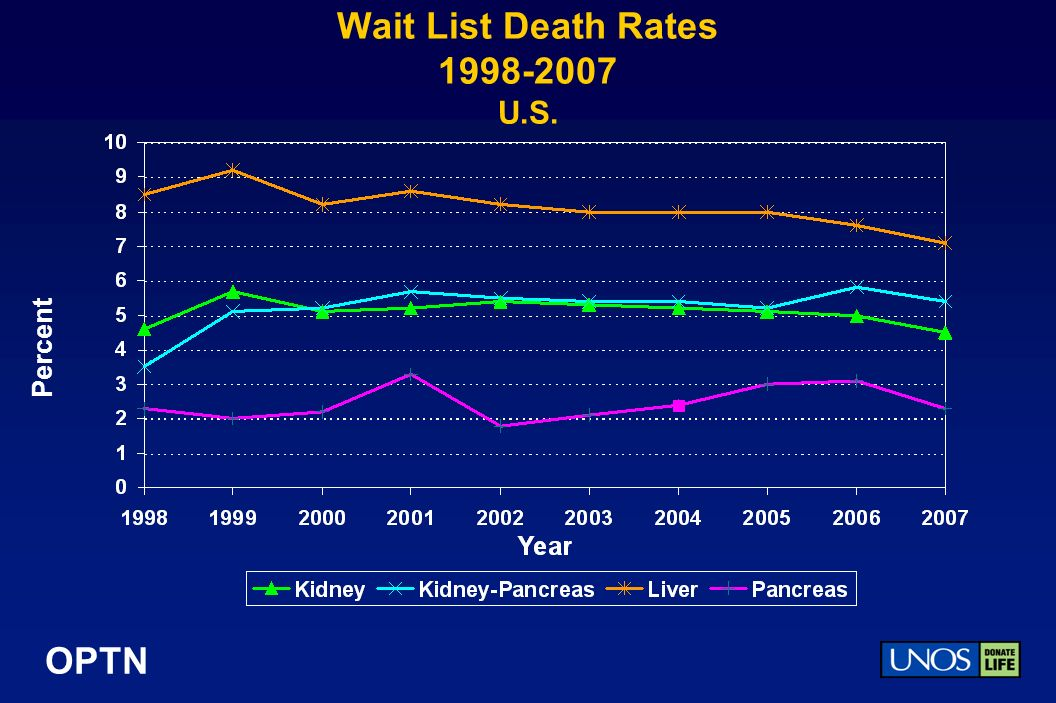 OPTN Wait List Death Rates 1998-2007 U.S. Percent