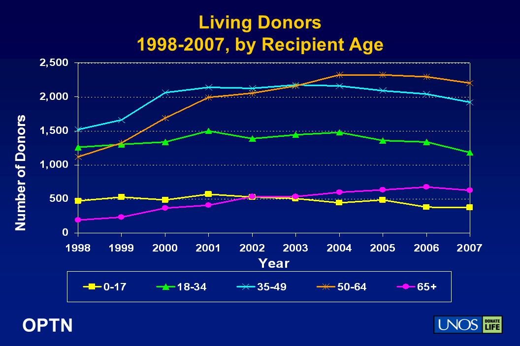 OPTN Living Donors 1998-2007, by Recipient Age Number of Donors
