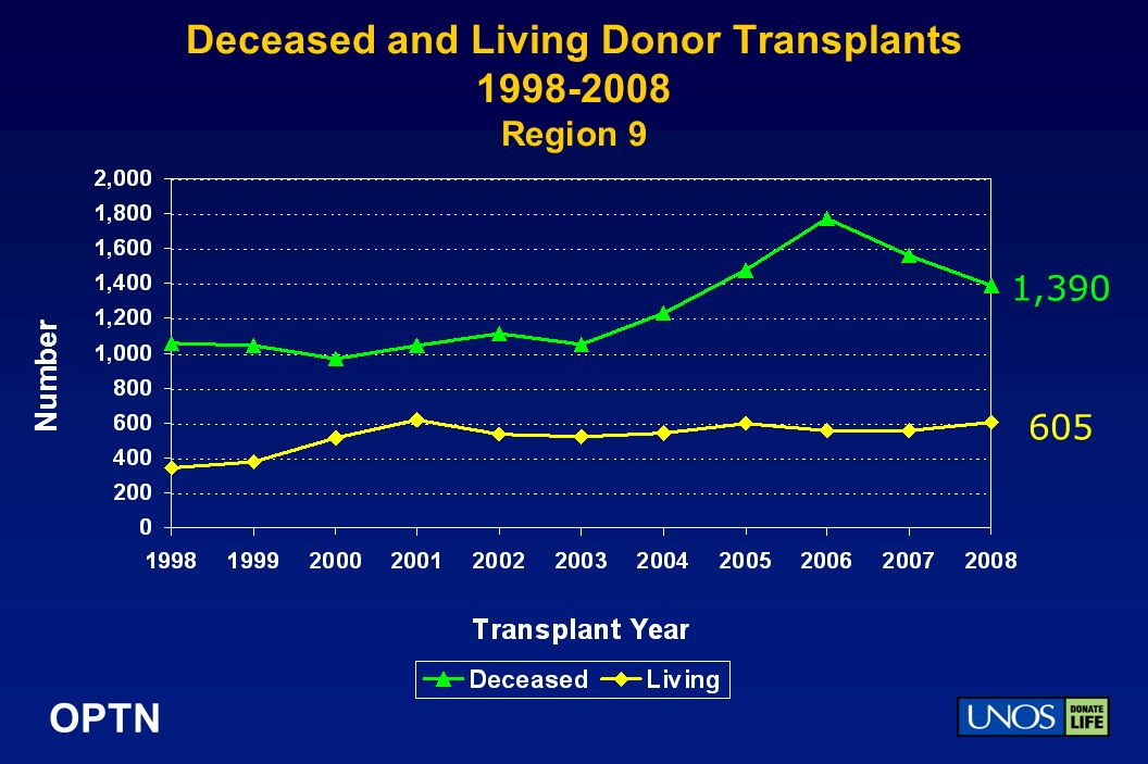 OPTN Deceased and Living Donor Transplants Region 9 Number 1,