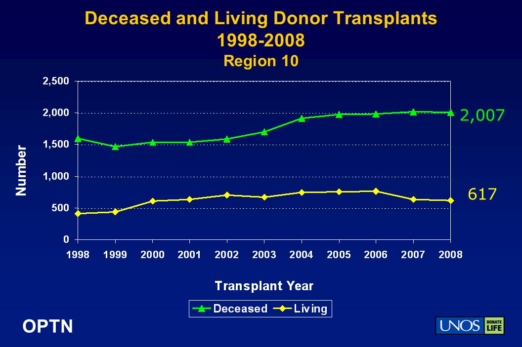 OPTN Deceased and Living Donor Transplants Region 10 Number 2,