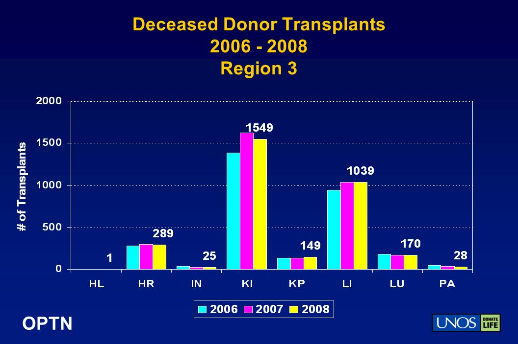 OPTN Deceased Donor Transplants Region 3