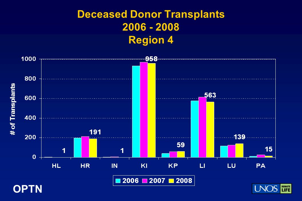 OPTN Deceased Donor Transplants Region 4