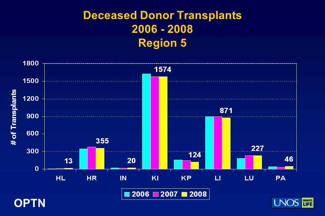 OPTN Deceased Donor Transplants Region 5
