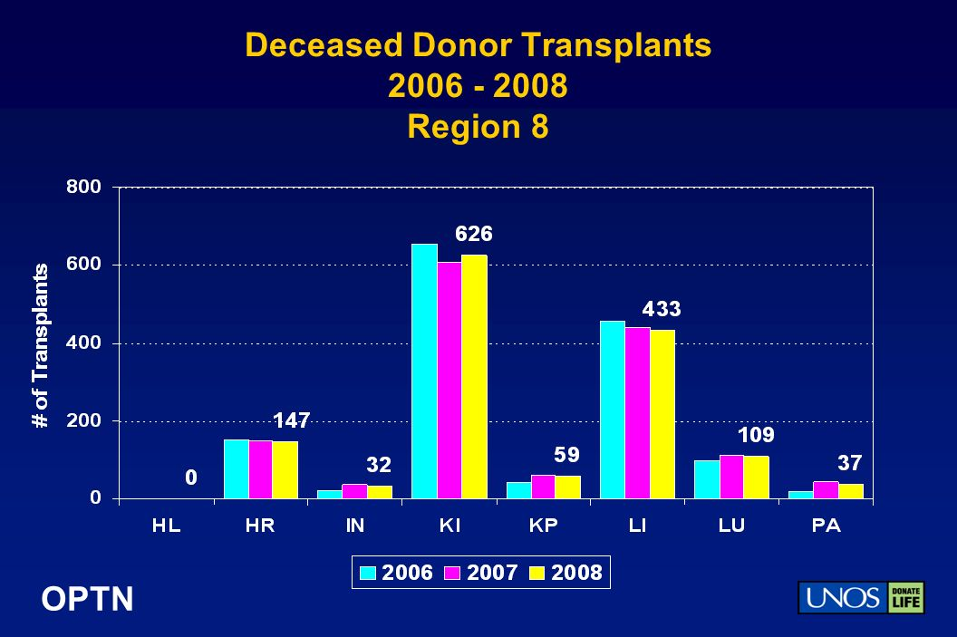 OPTN Deceased Donor Transplants Region 8