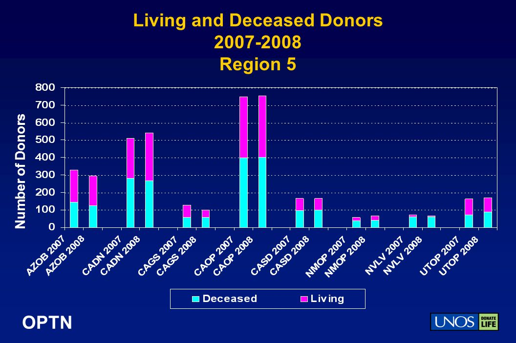 OPTN Living and Deceased Donors Region 5 Number of Donors