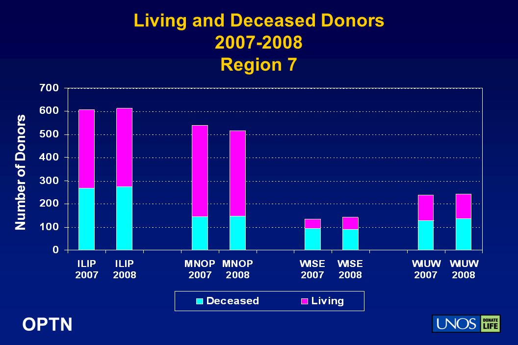 OPTN Living and Deceased Donors Region 7 Number of Donors