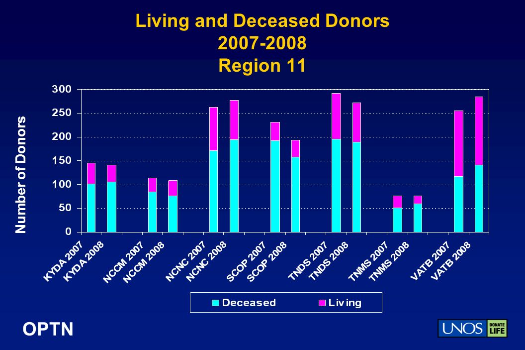 OPTN Living and Deceased Donors Region 11 Number of Donors