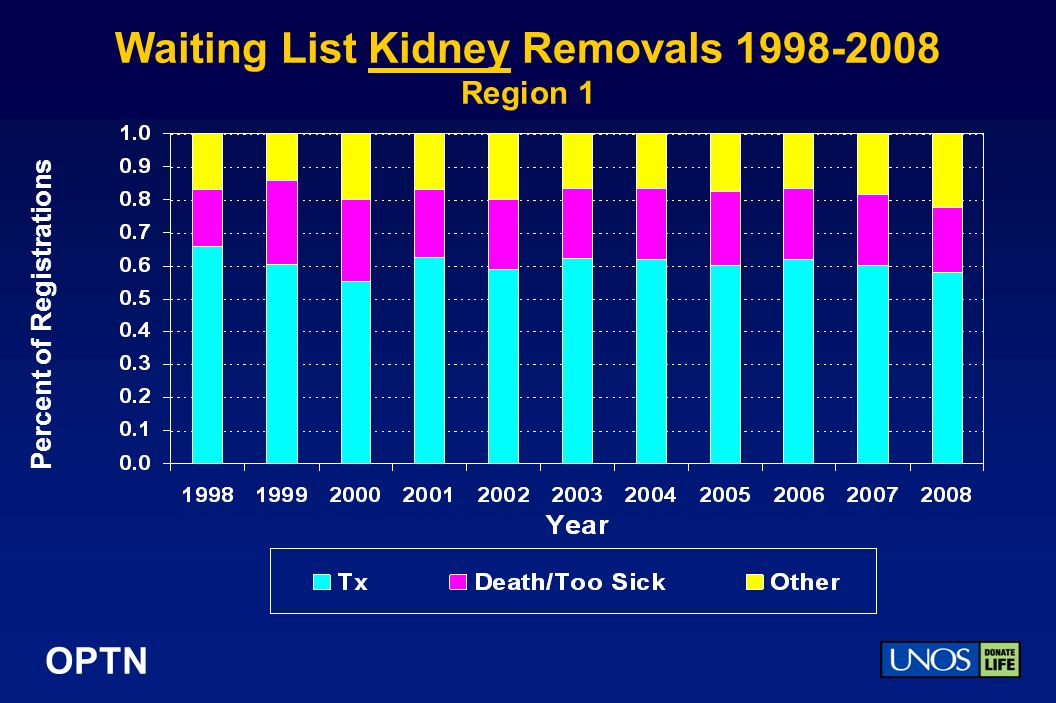 OPTN Waiting List Kidney Removals Region 1 Percent of Registrations