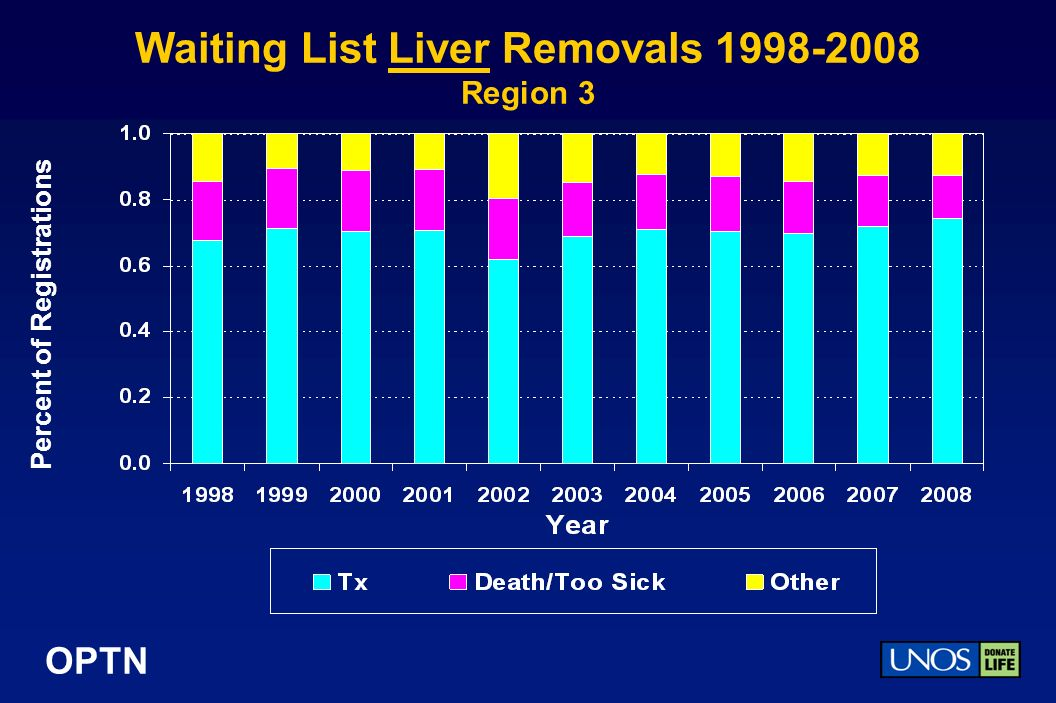 OPTN Waiting List Liver Removals Region 3 Percent of Registrations