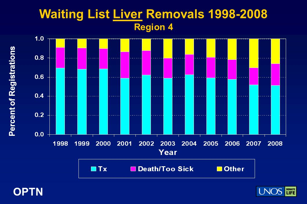 OPTN Waiting List Liver Removals Region 4 Percent of Registrations