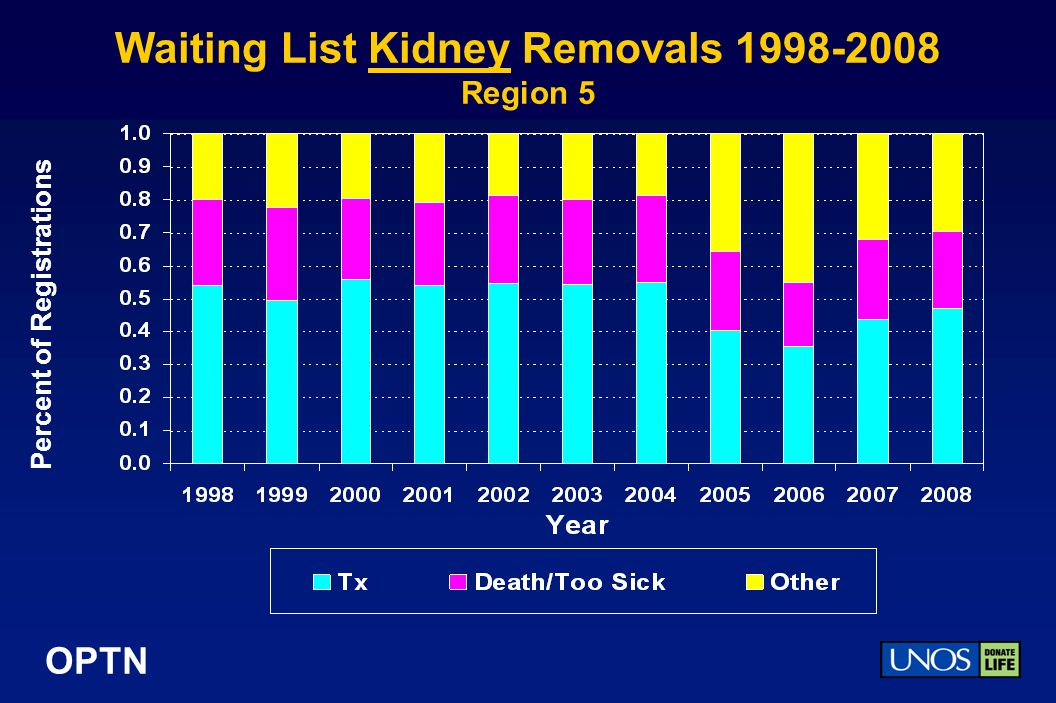 OPTN Waiting List Kidney Removals Region 5 Percent of Registrations