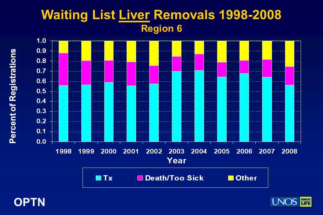OPTN Waiting List Liver Removals Region 6 Percent of Registrations