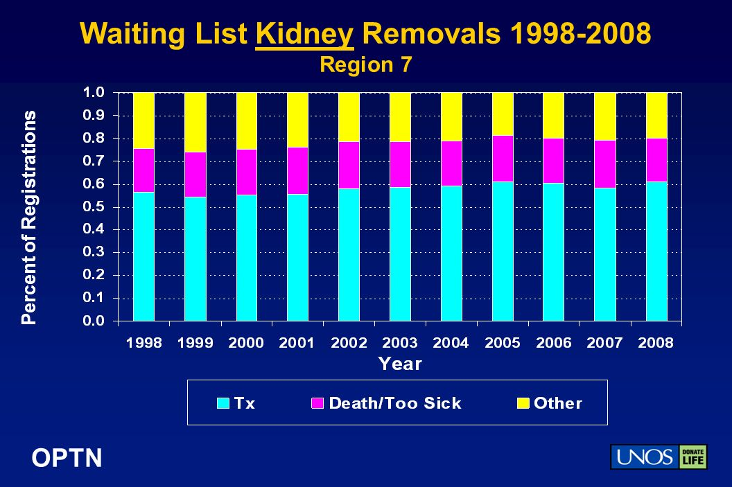 OPTN Waiting List Kidney Removals Region 7 Percent of Registrations