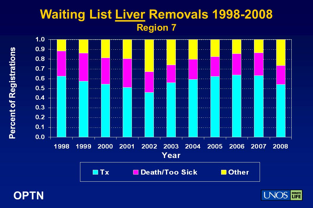OPTN Waiting List Liver Removals Region 7 Percent of Registrations