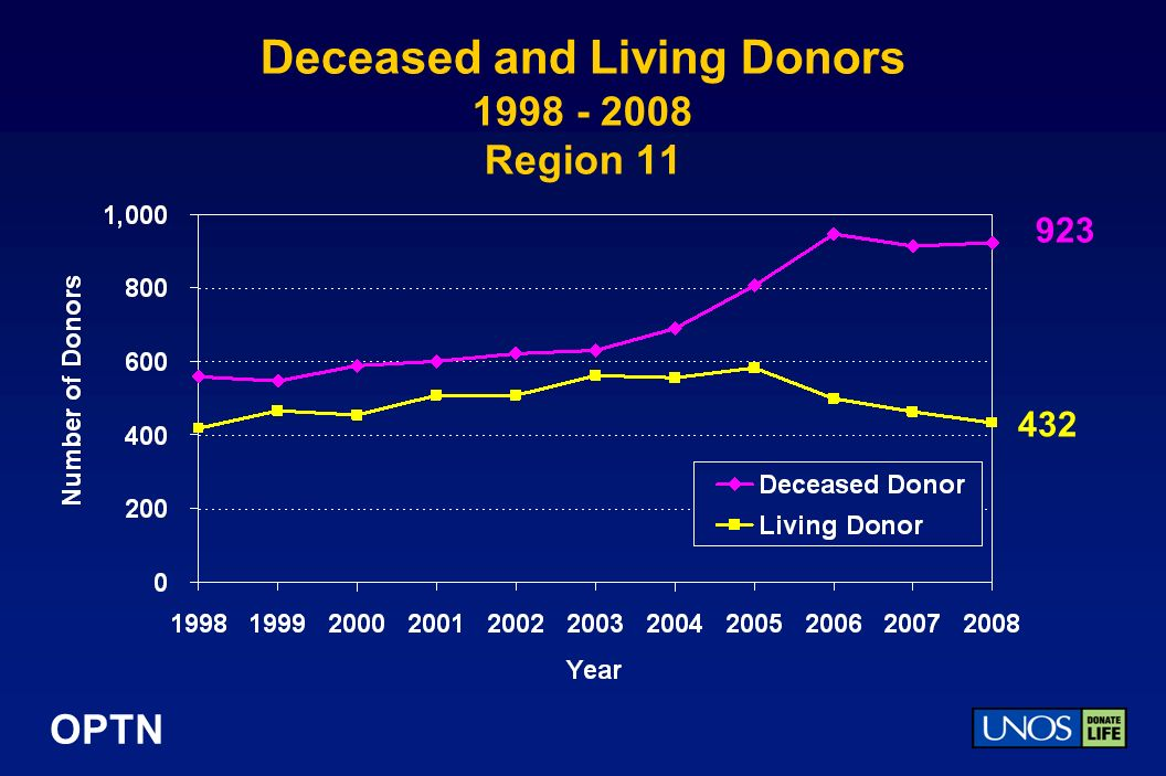 OPTN Deceased and Living Donors Region