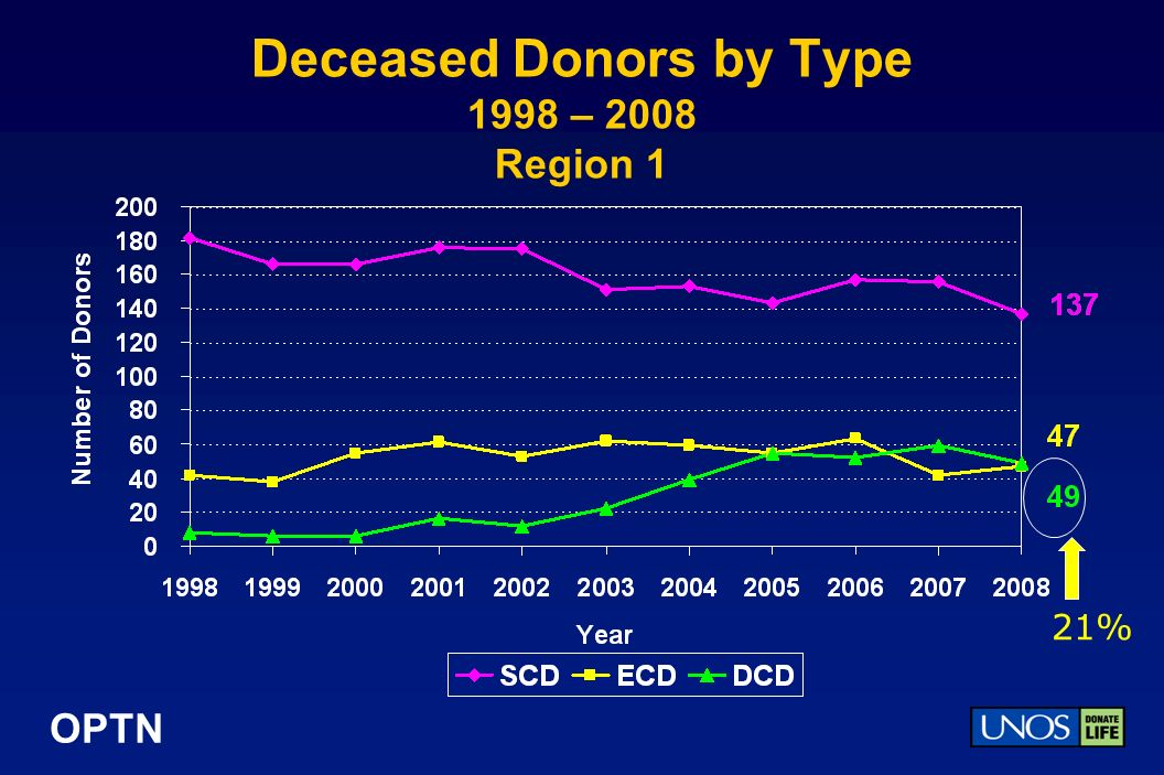 OPTN Deceased Donors by Type 1998 – 2008 Region 1 21%