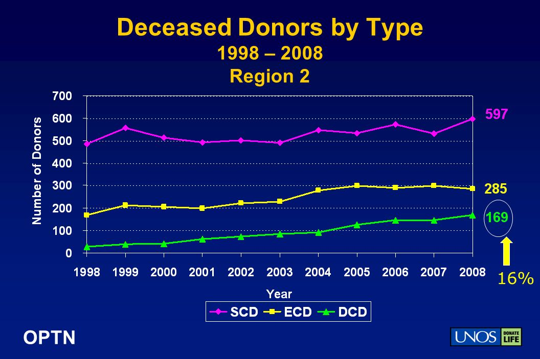OPTN Deceased Donors by Type 1998 – 2008 Region 2 16%