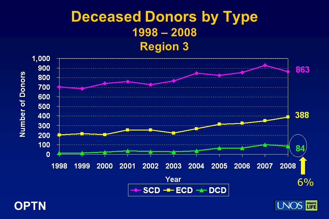 OPTN Deceased Donors by Type 1998 – 2008 Region 3 6%