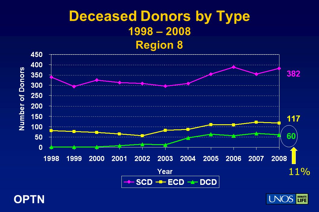 OPTN Deceased Donors by Type 1998 – 2008 Region 8 11%