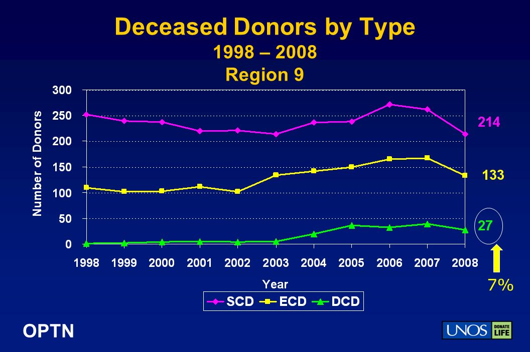 OPTN Deceased Donors by Type 1998 – 2008 Region 9 7%