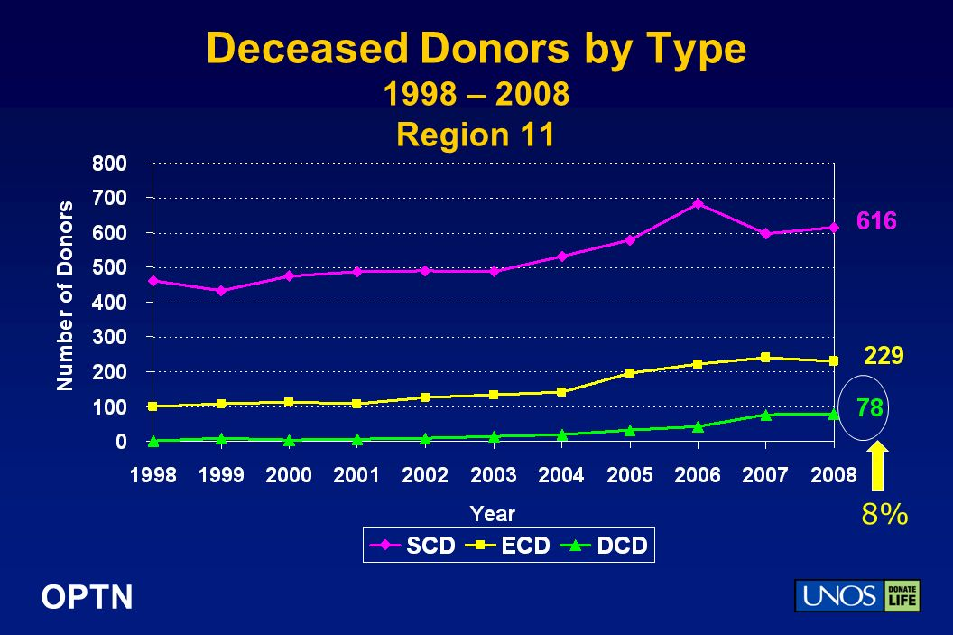 OPTN Deceased Donors by Type 1998 – 2008 Region 11 8%