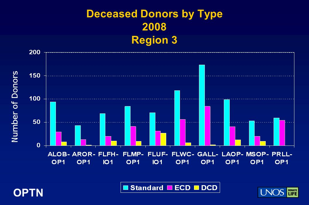 OPTN Deceased Donors by Type 2008 Region 3 Number of Donors