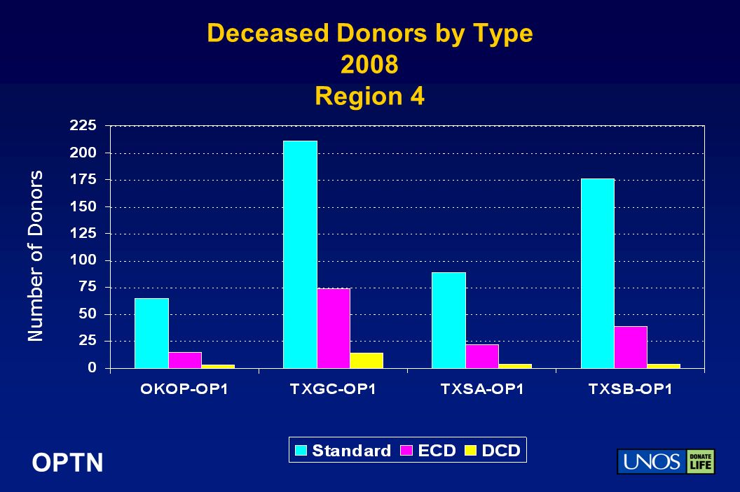 OPTN Deceased Donors by Type 2008 Region 4 Number of Donors