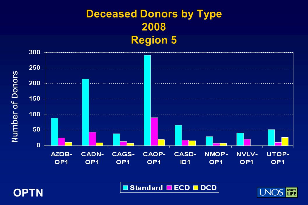 OPTN Deceased Donors by Type 2008 Region 5 Number of Donors