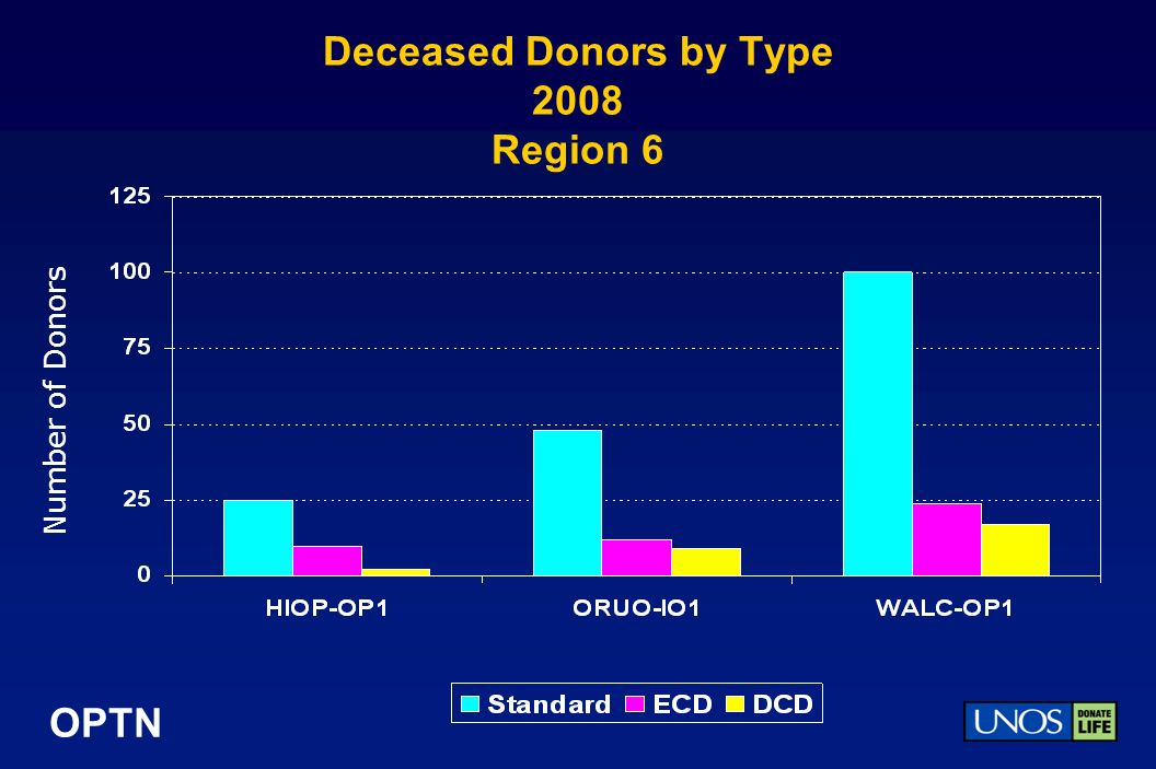 OPTN Deceased Donors by Type 2008 Region 6 Number of Donors