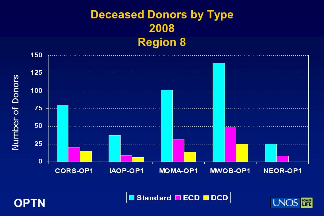 OPTN Deceased Donors by Type 2008 Region 8 Number of Donors
