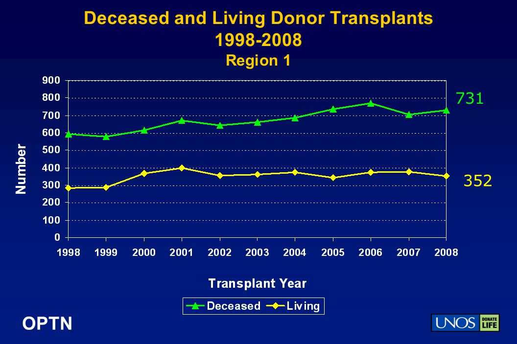 OPTN Deceased and Living Donor Transplants Region 1 Number