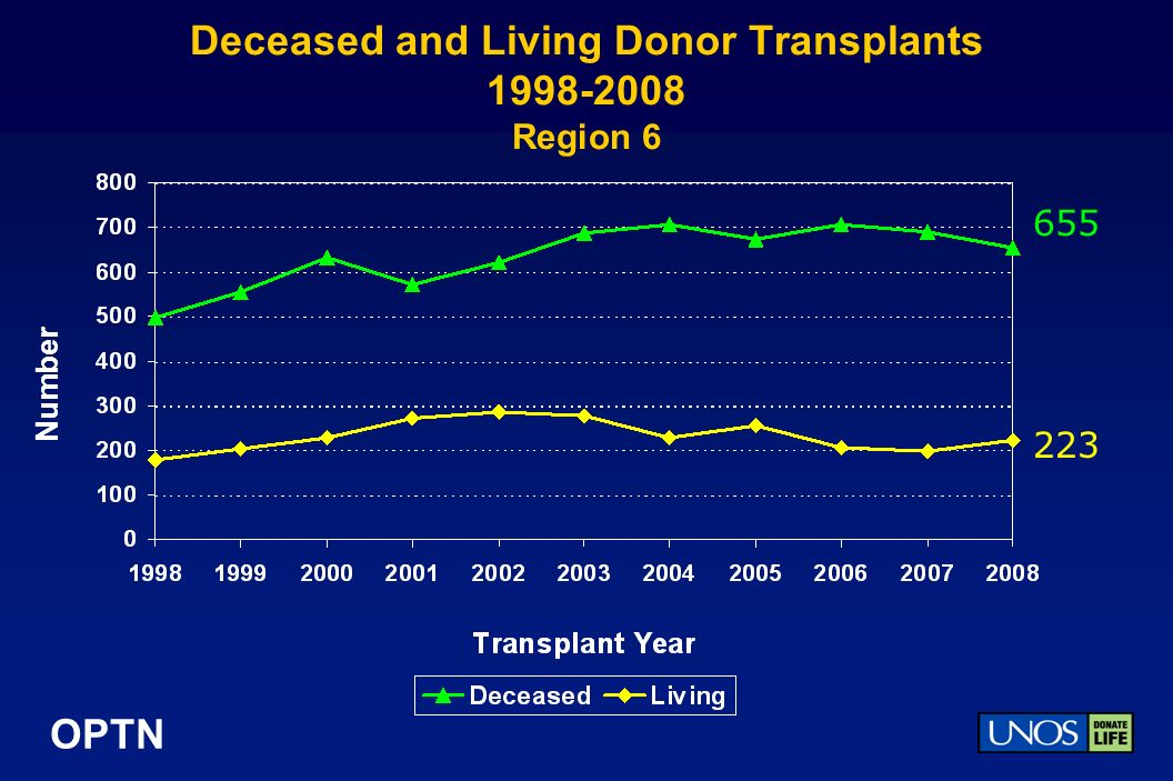 OPTN Deceased and Living Donor Transplants Region 6 Number
