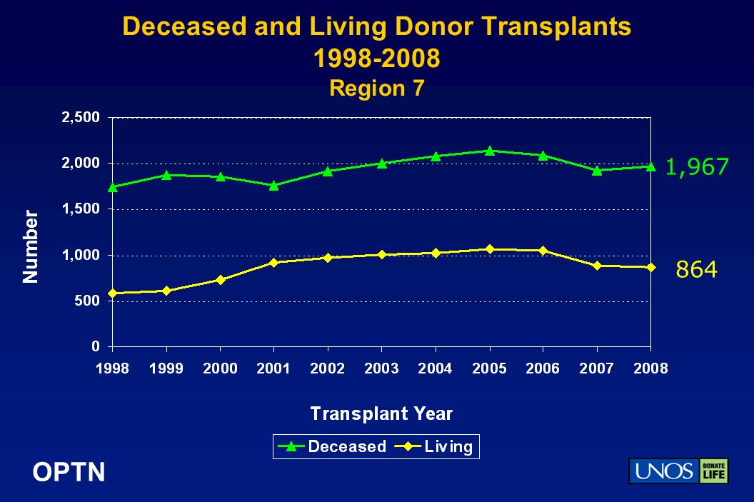 OPTN Deceased and Living Donor Transplants Region 7 Number 1,