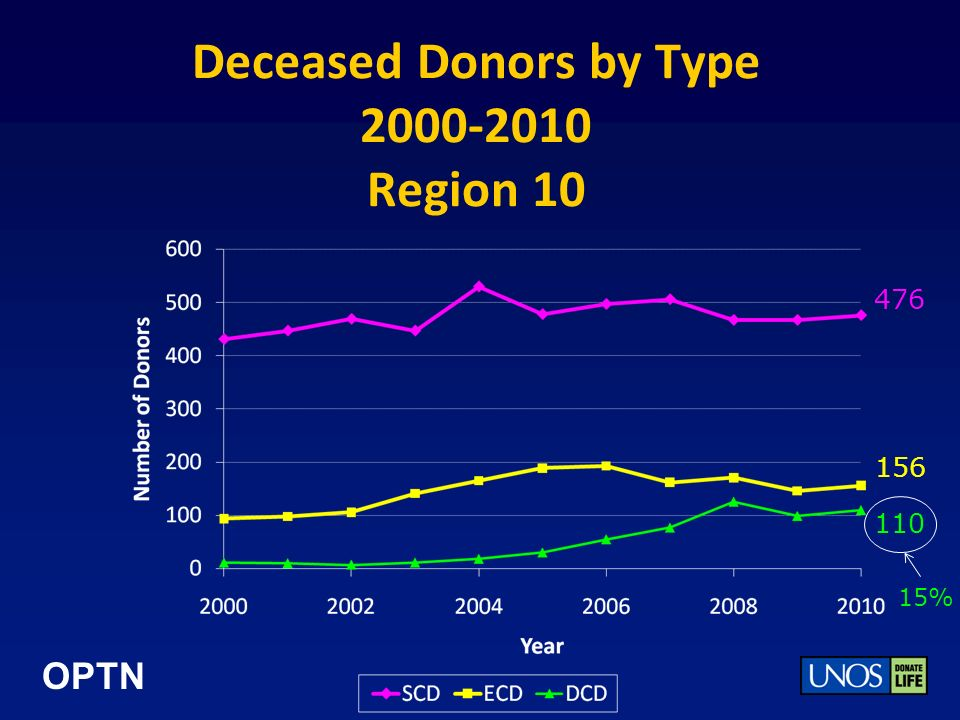 OPTN Deceased Donors by Type 2000-2010 Region 10 476 110 156 15%