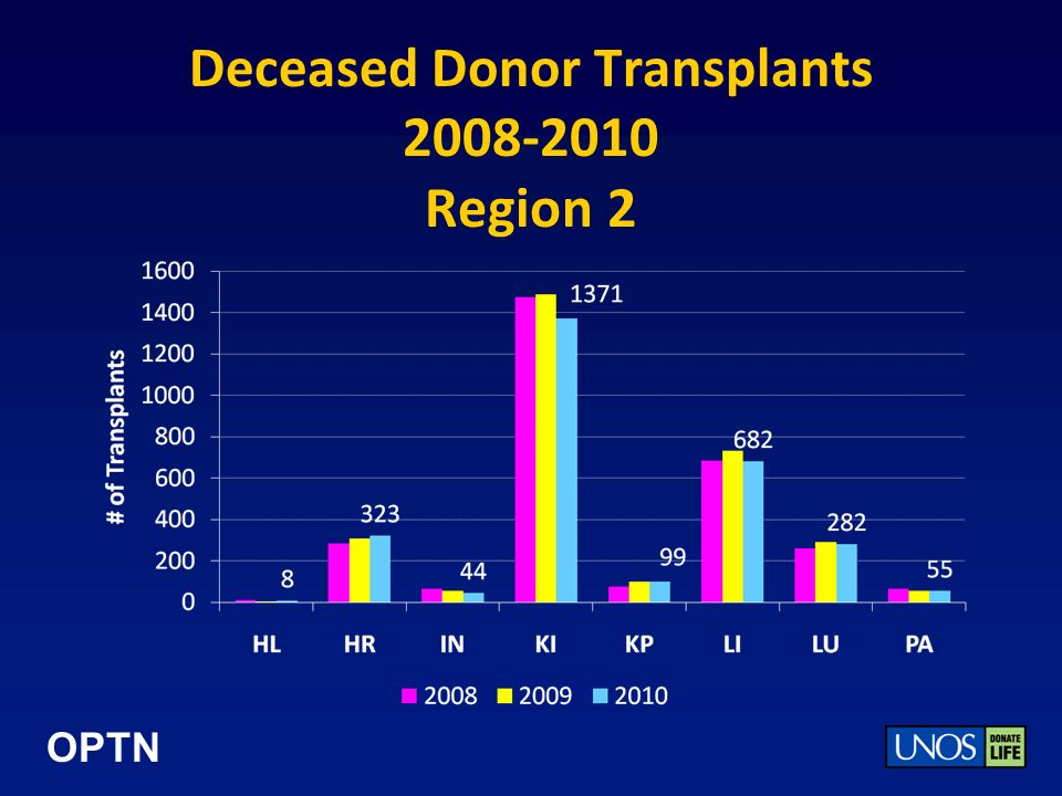 OPTN Deceased Donor Transplants 2008-2010 Region 2