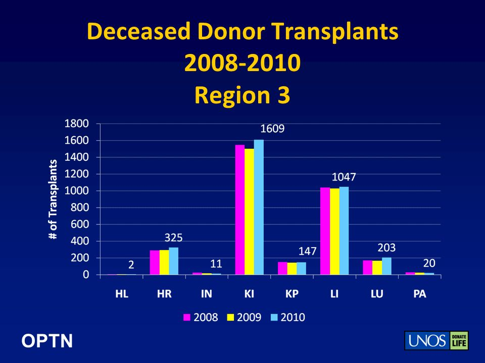 OPTN Deceased Donor Transplants 2008-2010 Region 3