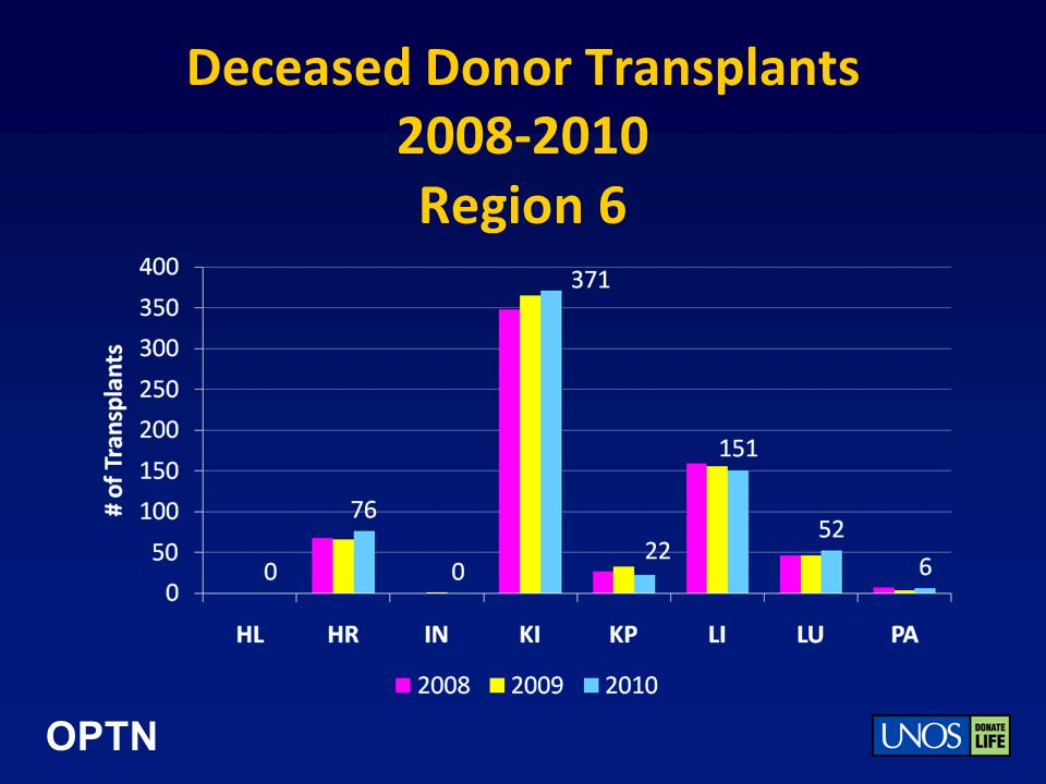 OPTN Deceased Donor Transplants 2008-2010 Region 6
