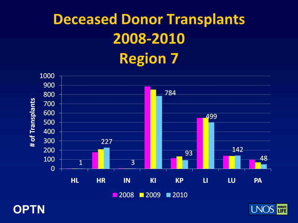 OPTN Deceased Donor Transplants 2008-2010 Region 7