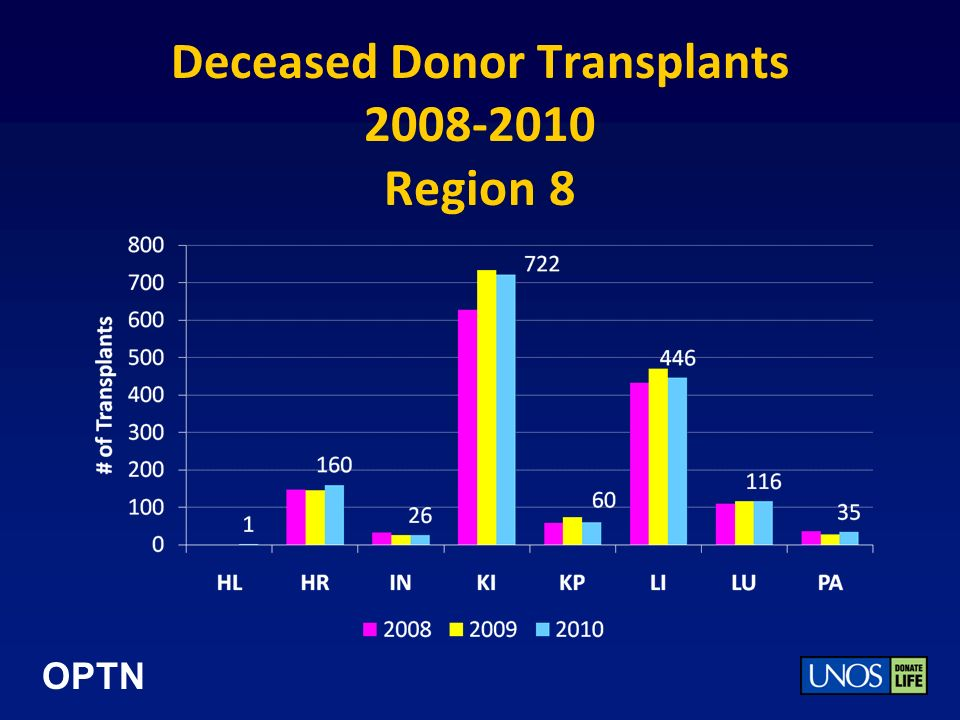 OPTN Deceased Donor Transplants 2008-2010 Region 8