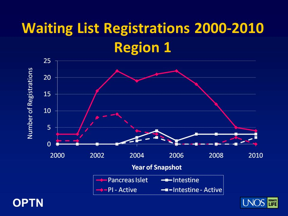 OPTN Waiting List Registrations 2000-2010 Region 1