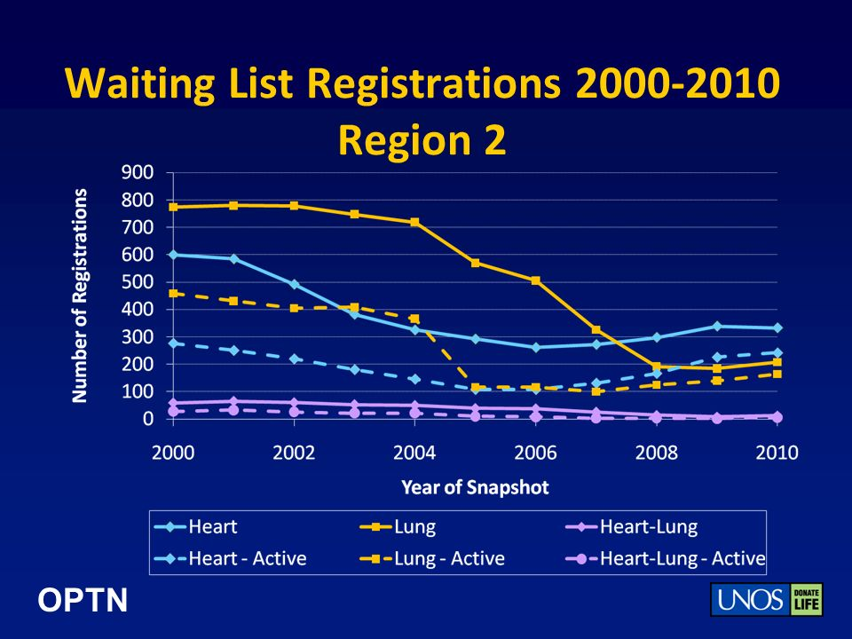 OPTN Waiting List Registrations 2000-2010 Region 2