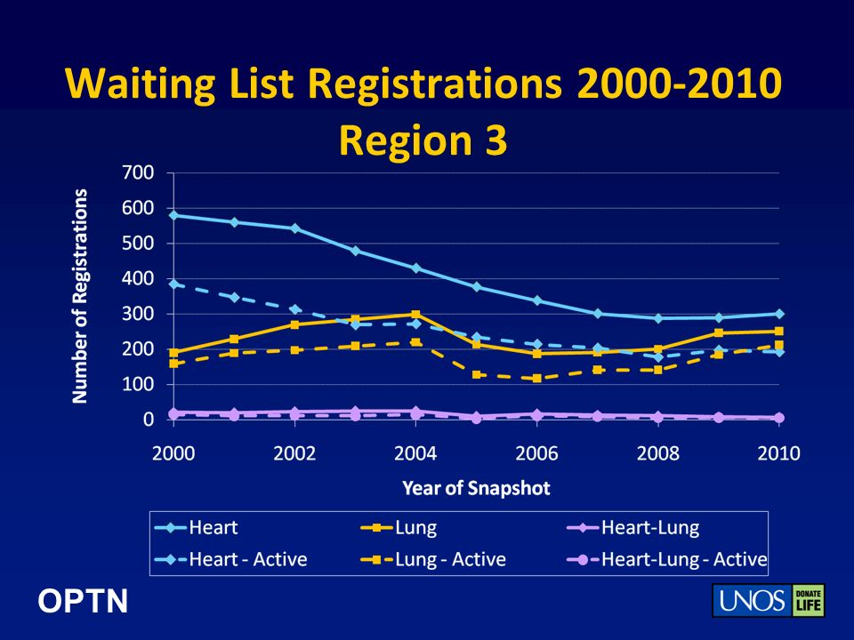 OPTN Waiting List Registrations 2000-2010 Region 3