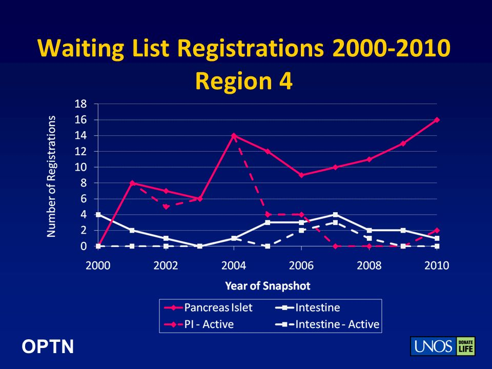 OPTN Waiting List Registrations 2000-2010 Region 4