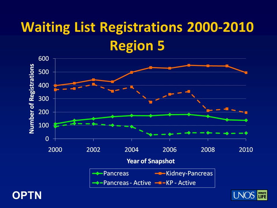 OPTN Waiting List Registrations 2000-2010 Region 5