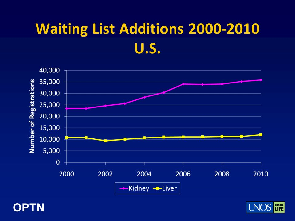 OPTN Waiting List Additions 2000-2010 U.S.