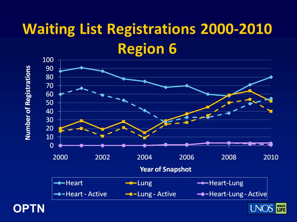 OPTN Waiting List Registrations 2000-2010 Region 6