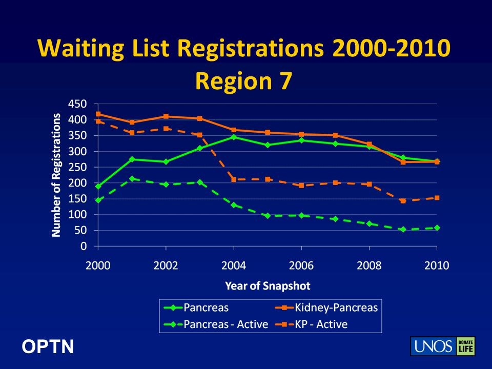 OPTN Waiting List Registrations 2000-2010 Region 7
