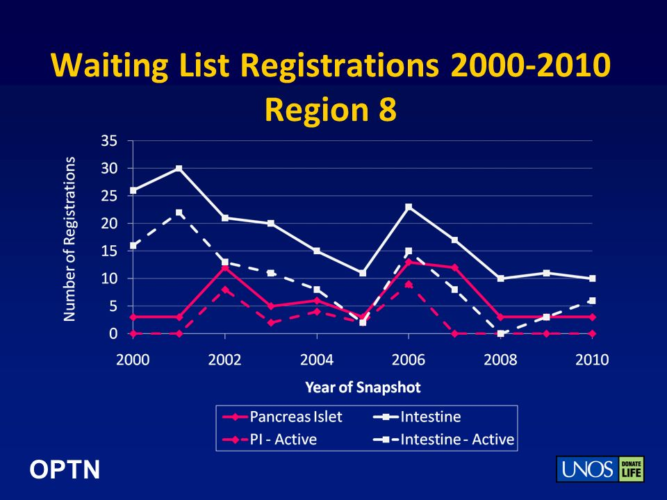 OPTN Waiting List Registrations 2000-2010 Region 8